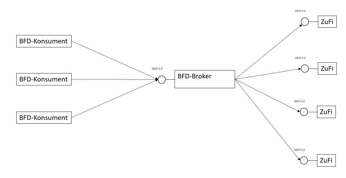 Schematische Darstellung BFD-Broker